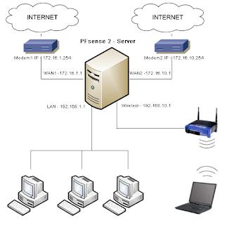 WAN Load Balancing and Captive Portal on Pfsense 2 | pfSense