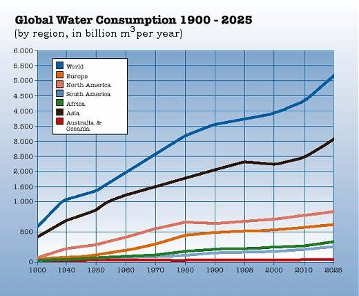 Investigation of water scarcity in singapore