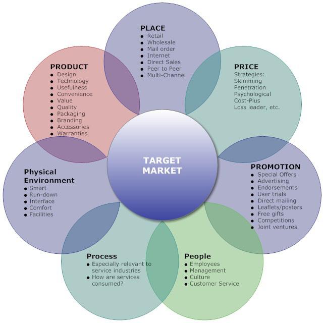 Principles of Marketing - Saylor - Saylor - Saylor Academy