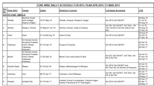 HQ RTG Zone Palampur Army Rally Bharti Recruitment - Soldier GD Clerk Jobs