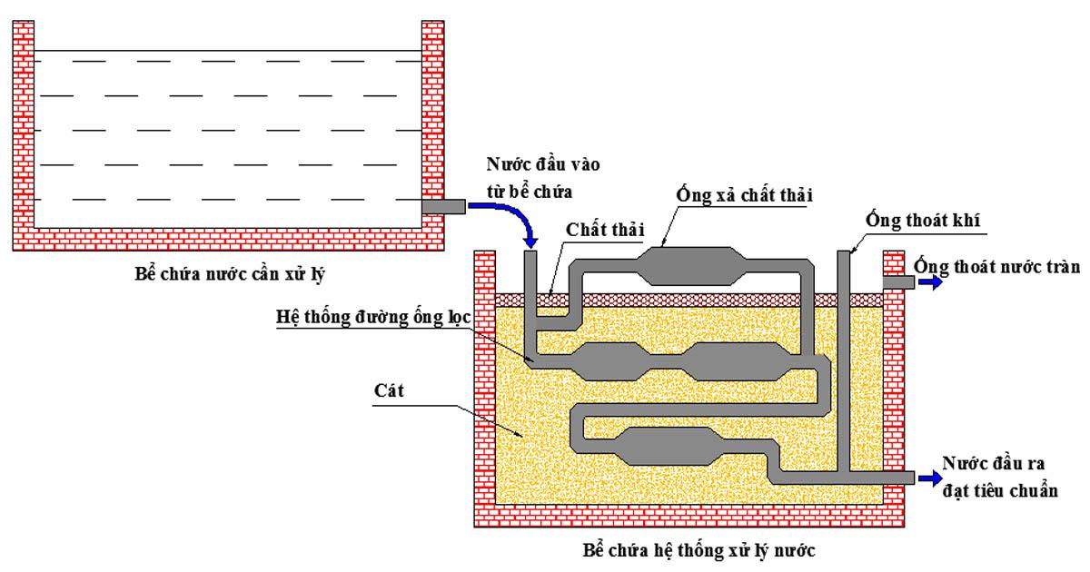 xử lý nước thải có tính axit băng công nghệ MET