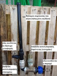 υδραυλική αντλία νερού