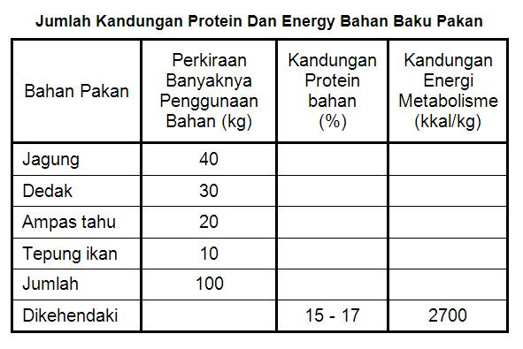 Jumlah kandungan protein dan energi bahan baku pakan