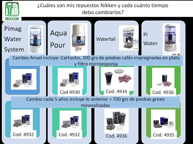 Promoción de Repuestos Nikken Colombia 2018