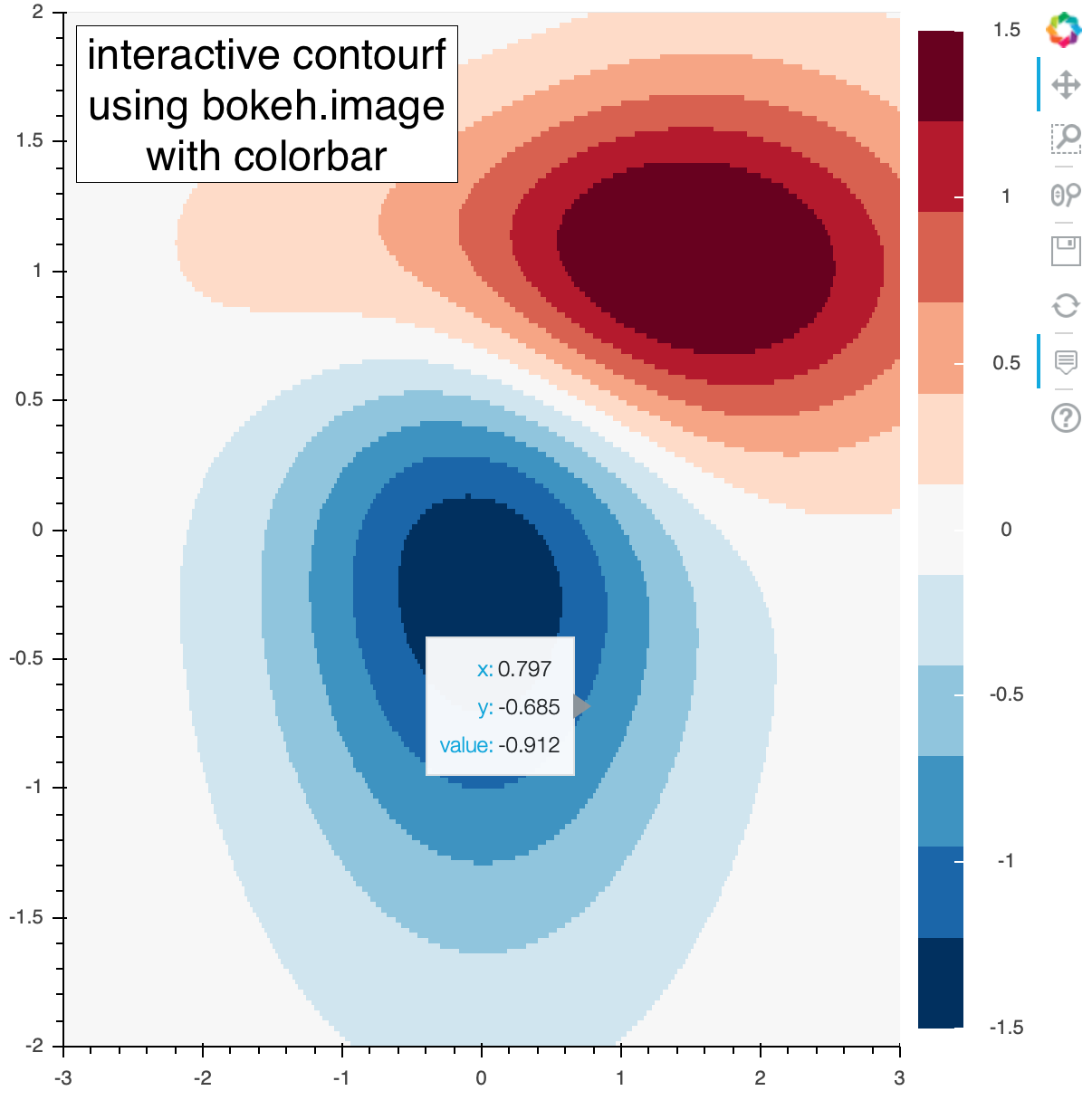 Python Matplotlib Tips: Two-dimensional interactive contour plot