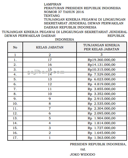 tabel tunjangan kinerja setjen dpd