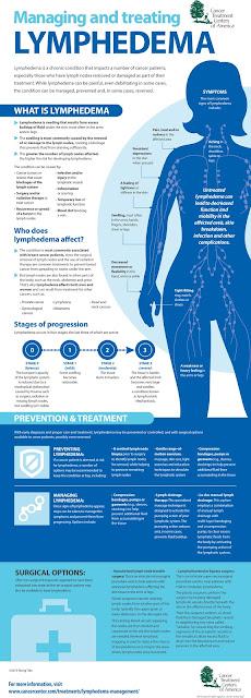 http://www.cancercenter.com/community/infographics/