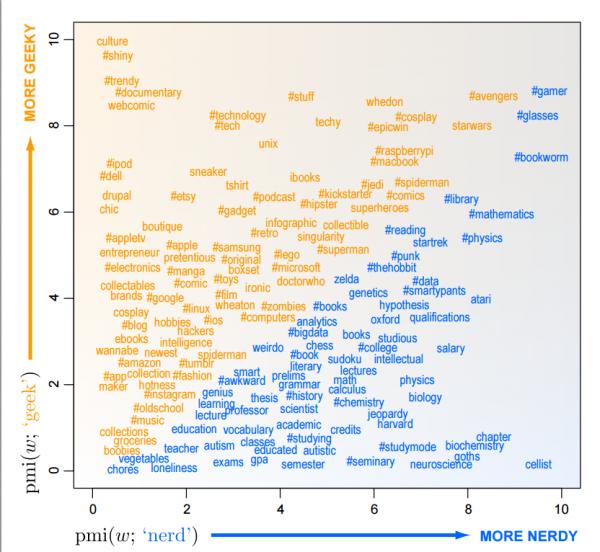 geek ve nerd arasındaki farklar