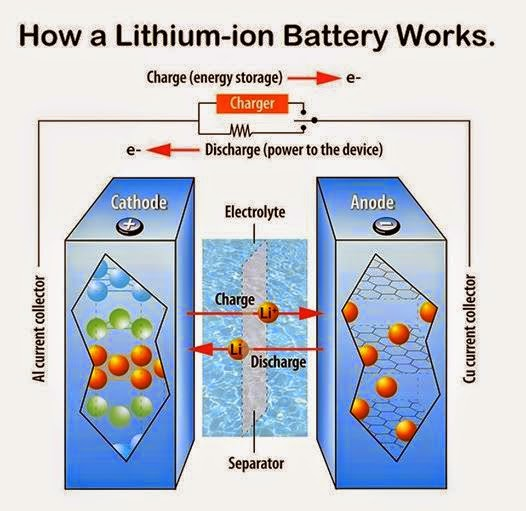 This Is How A Lithium Ion Battery Works Eee Community