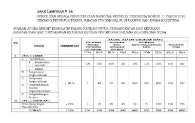 Juknis Jabatan Fungsional Pustawakan dan Angka Kreditnya Berdasarkan Peraturan Kepala Perpustakaan Nasional No 11 Tahun 2015