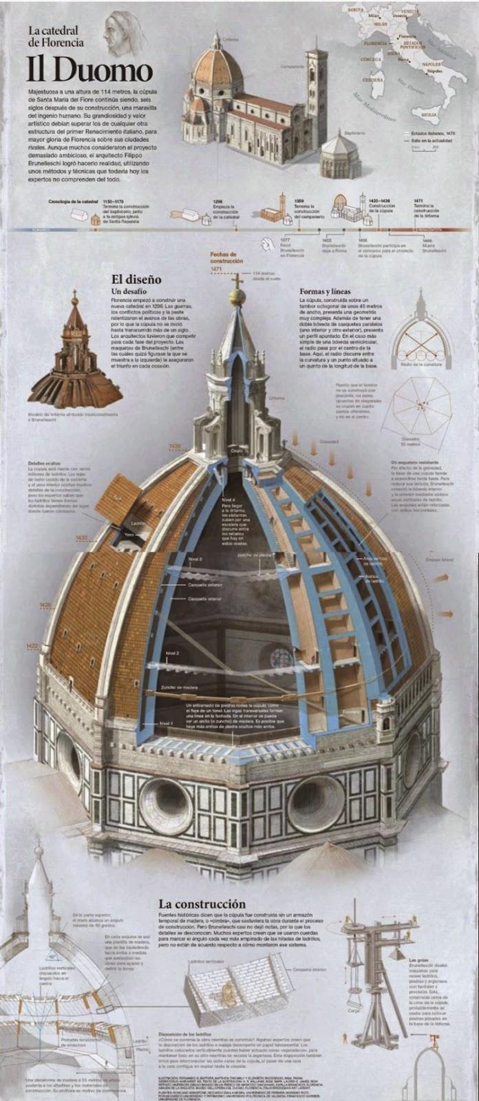 La Catedral de Florencial Duomo de Florencia de National Geographic Infografia