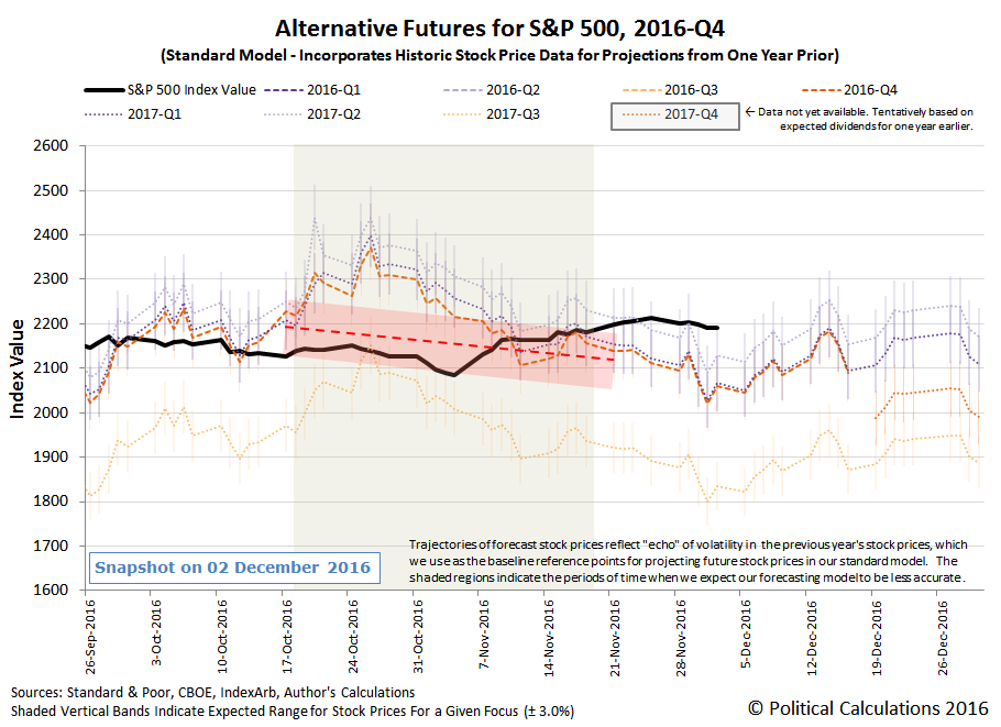 Alternative Futures - S&P 500 - 2016Q4 - Standard Model - Snapshot 2016-12-02