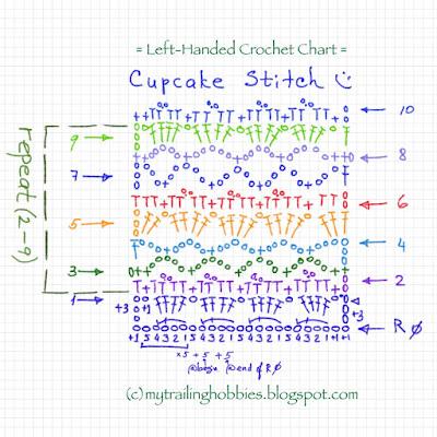 crochet cupcake stitch - (c) bohemian flower @mytrailinghobbies