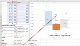 Gráfico Cajas y Bigotes en Excel 2016
