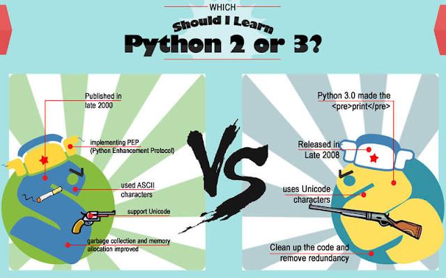 Python 2 vs Python 3 perbedaan antara Python 2 dan Python 3