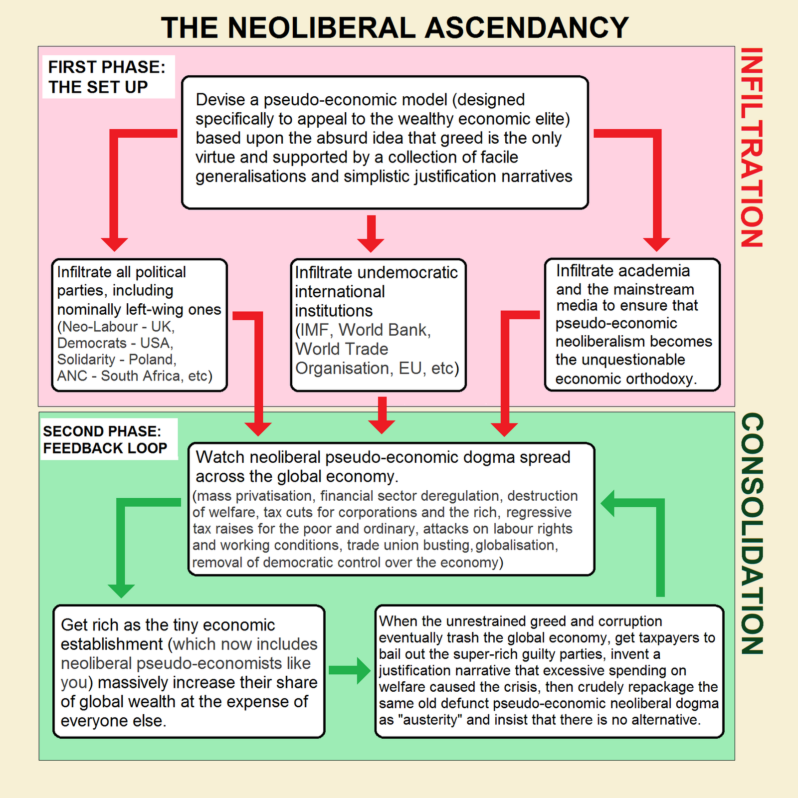 What Is The Definition Of A Diagram White Rodgers Thermostat Wiring 1f79 Neoliberal Ascendancy