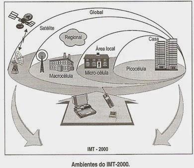 Telecomunicações, Canais de Telecomunicação