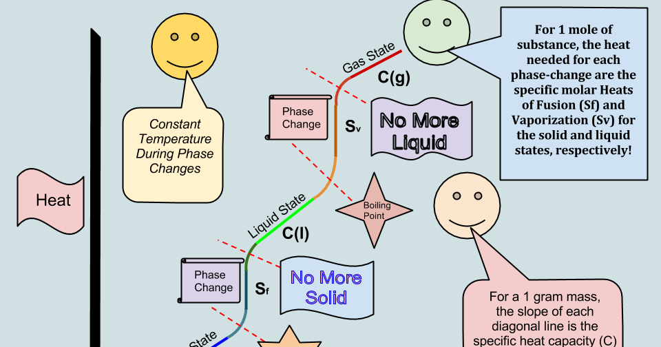 Learning Chemistry Easily: The Phase Change Diagram ...