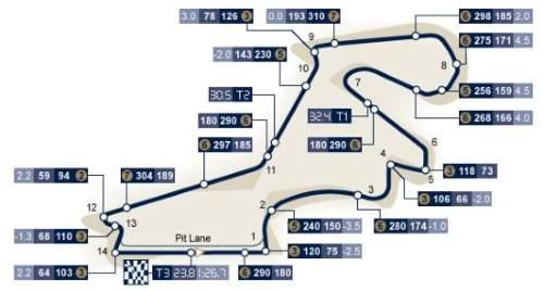 Traseul Marelui Premiu al Bahrainului 2017