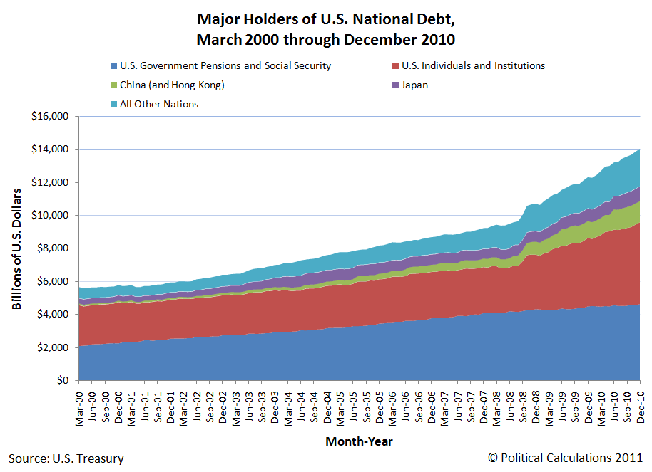 Major Holders of U.S. National Debt, March 2000 through December 2010