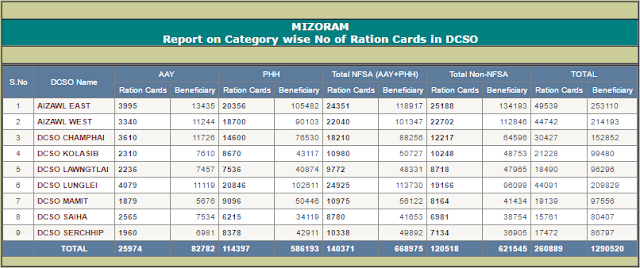 Search Mizoram Ration Card