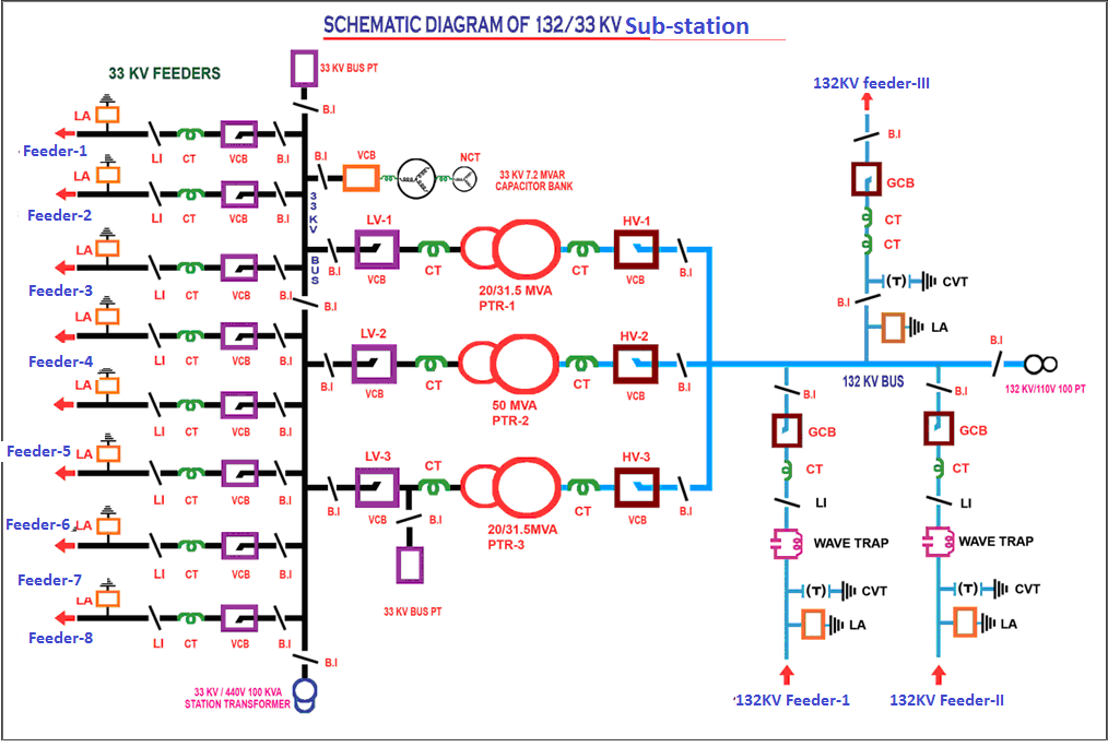 Schematic%2Bdiagram%2B132KV%2BSub Station hyderabad institute of electrical engineers single line diagram substation wiring diagrams at fashall.co