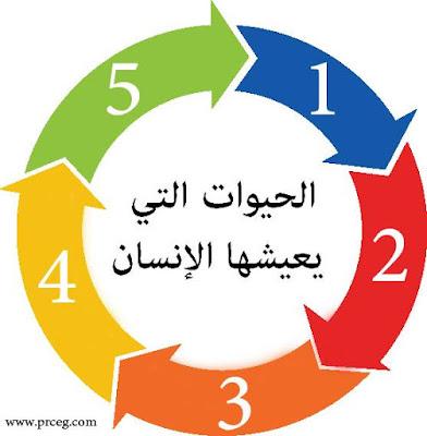 الانسان يمر بخمس مراحل من الحياه ! تعرف عليهم الان !