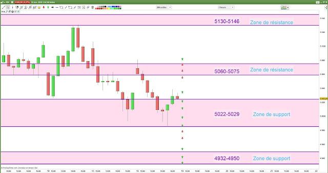 Plan de trade cac40 [16/11/18]