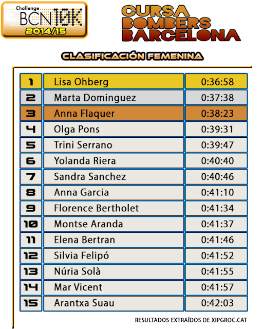 Clasificación Femenina Cursa Bombers 2015