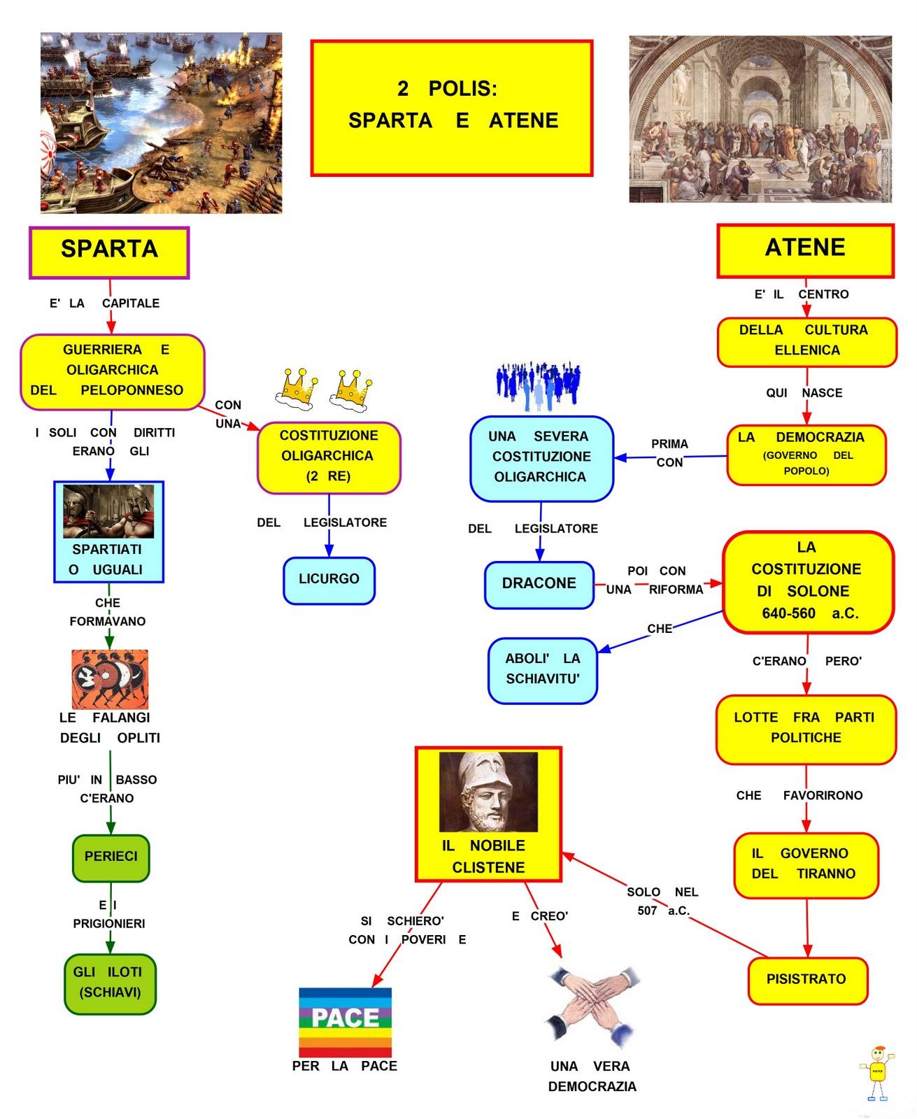 Mappa concettuale sparta e atene for Struttura politica italiana