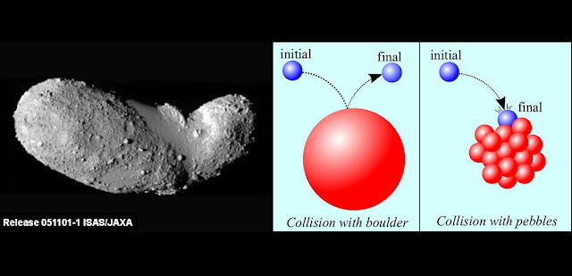 When a pebble hits a boulder it rebounds, whereas when it hits a sea of other pebbles it aggregates. Researchers term this process 'ballistic sorting'. Credit: ISAS/JAXA/OIST