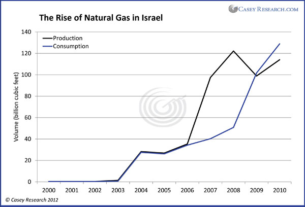 The Rise of Natural Gas in Israel , Casey Resaerch