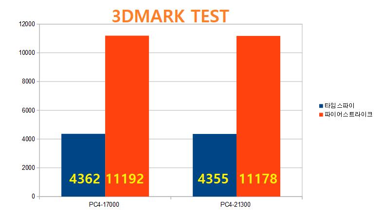 9세대 인텔 CPU를 위한 램 선택! PC2666 vs PC2133 성능 차이 있을까?