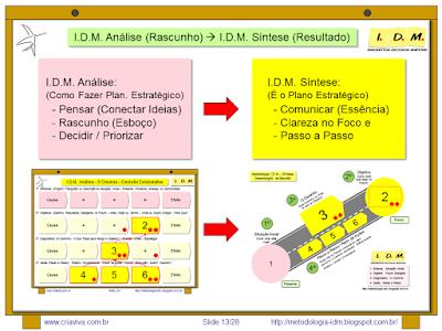 Metodologia IDM Innovation Decision Mapping Como Fazer Planejamento Estratégico de Forma Colaborativa Engajamento Curso Treinamento Workshop Tomada de Decisão Facilitação Inovação Liderança