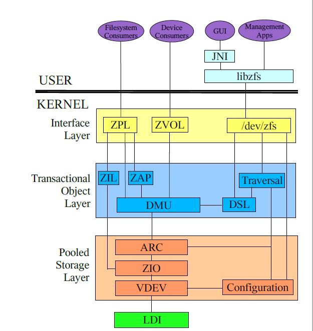 Solaris And Linux October - Zfs architecture