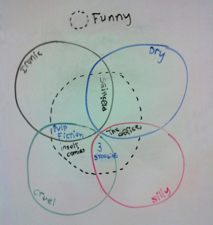 The Masses The Venn Diagram Of Funny