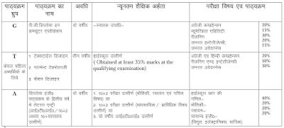 Uttarakhand Polytechnic Syllabus