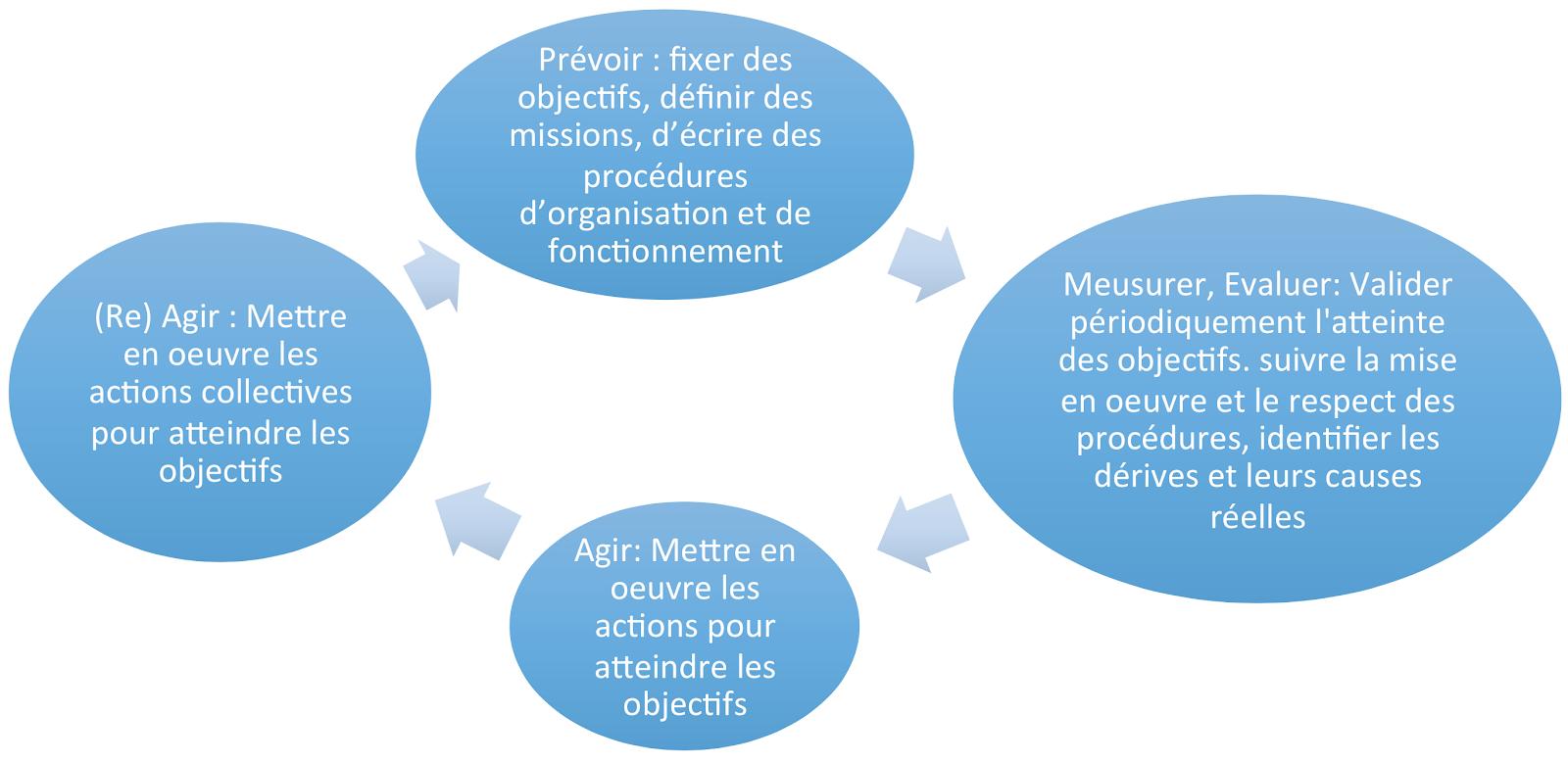 Chapitre 14 L Evaluation Des Performances Bts Muc2