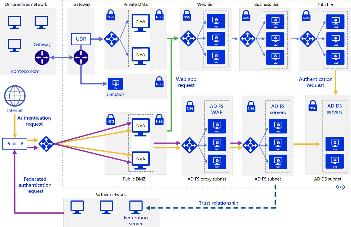 Triển khai liên kết và truy cập danh tính trong Windows Server 2016