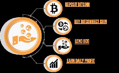 Cara mendapatkan profit dari Bitconnect