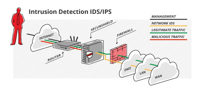 analysis of intrusion detection systems ids This article introduces the concepts of intrusion detection systems (ids), how they work, what they monitor and what the results mean.