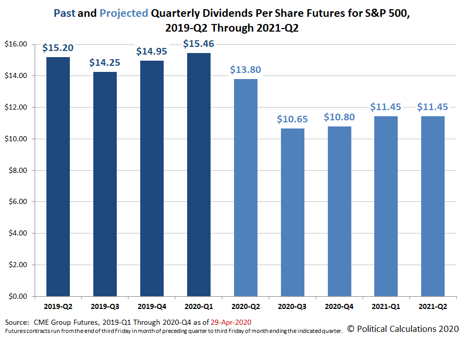Past and Projected Quarterly Dividends Futures for the S&P 500, 2019-Q2 through 2021-Q2, Snapshot on 26 April 2020