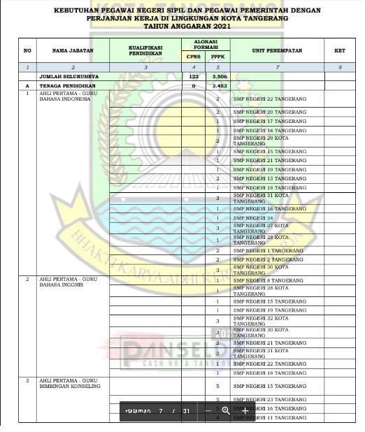 Lowongan Kerja CPNS Kota Tangerang Tahun 2021