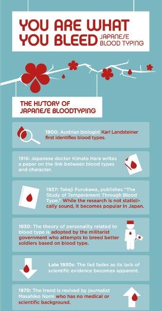 blood group wiki