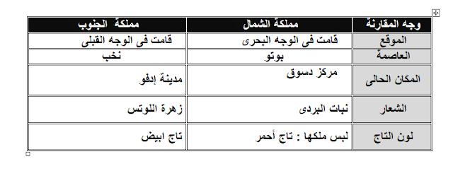 مراجعة نهائية وشاملة للصف الرابع الابتدائي| دراسات إجتماعية | امتحانات | سؤال وجواب