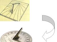 Cara Membaca Waktu dengan Bayang-bayang