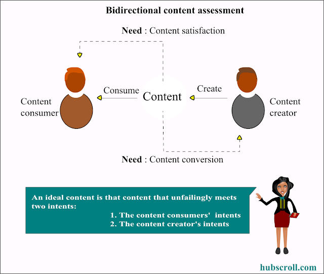 consumer intents and keyword research hubscroll