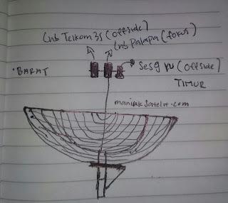 Cara Menggabungkan LNB SES9-PALAPA-TELKOM3S (Analisa)