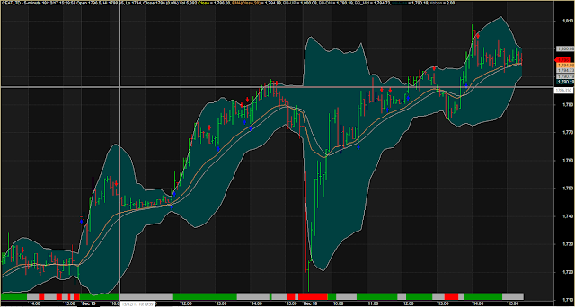 Bollinger Band With Double Moving Average