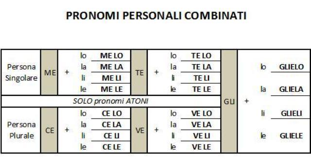 Esercizi grammatica italiana i pronomi personali for Complemento d arredo in inglese